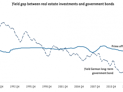 Yield Gap Real Estate Government Bonds.png