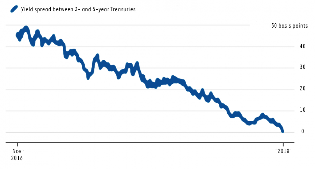 yield_curve_2018_tcp.png